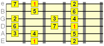 Guitar Major Scale Patterns New Major Scale On Guitar Essential Theory Chord Tracks