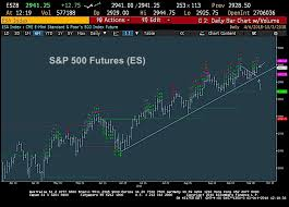 S P 500 Trading Update Rally May Have Legs Into Next Week