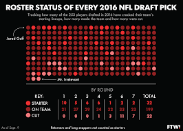 One Graphic Showing The Playing Status Of Every 2016 Nfl