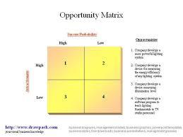 Opportunity Matrix Diagram Authorstream