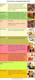 Thyroid Loving Food Chart Google Search Hypothyroidism