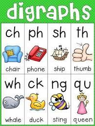Alphabet And Phonics Charts Phonics Chart Teaching