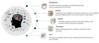 Design Thinking Public Policy Design Thinking Time Digital