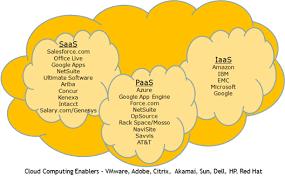 Saas Paas Iaas Cloud Computing Levels Iaas Paas Saas And Deployment Models