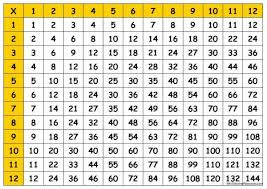 Multiplication Times Table Chart 1 100 Times Table Chart