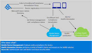 control the health of windows based devices windows  figure 11