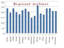Regional Airline Wikipedia