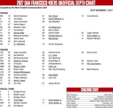 San Fran Depth Chart 49ers Depth Chart Vs Giants Get Out Your Markers Niners