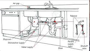 kitchen sink vent diagram simple wiring diagrams proper plumbing for kitchen sink kitchen sink vent diagram