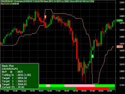 Mcx Live Candle Charts Free Mcx Commodity Tips And Guide By Dasharath Santra Crude