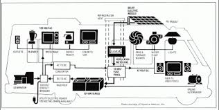 rv solar system wiring diagram wiring diagram wiring diagram for grid tie solar system the