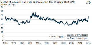 Eia Oil Inventory Chart U S Commercial Crude Oil Inventories Now Provide The Most