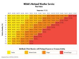 Wbgt Chart Heat Index When Humidity Makes It Feel Hotter Blogs Cdc
