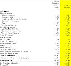 income tax payable balance sheet 2002 03 budget