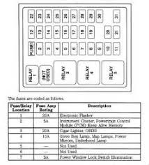 similiar 2000 ford f350 fuse diagram keywords 99 f350 fuse panel diagram ford f350 7 3 diesel fuse box