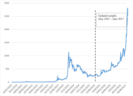 The kitco bitcoin price index provides the latest bitcoin price in us dollars using an average from the world's leading exchanges. Bitcoin Price To Usd 2010 2017 Download Scientific Diagram