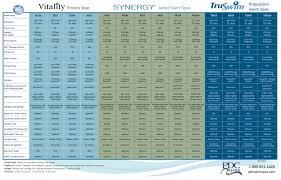 Swim Spa Comparison Chart Regina Pools Spas