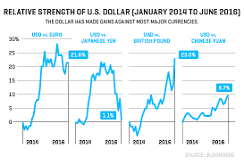 Dollar Appreciation Chart How A Spike In The Value Of The Dollar Is Hurting The U S
