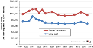Average Salary Of A Ux Designer Salary Trends For Ux Professionals 1998 2019