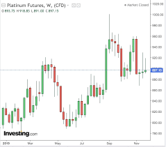 Platinum Live Chart Palladium Closing In On Golds Record What About Platinum