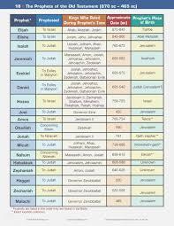 Top 42 Adaptable Printable Kings Of Israel And Judah Chart