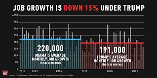 Five Facts On The Trump Economy Cap Action Medium