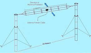 hf broadband three folded dipole antenna
