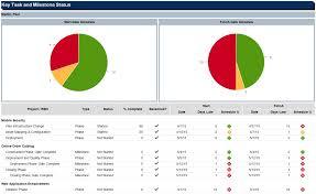 Key Task And Milestone Status Ca Ppm 15 5 Ca Technologies