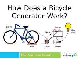 How electric generators work Physics Picture Of Powerpoint Presentation Slideshare How To Build Bicycle Generator Steps