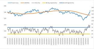 Tsx Globe And Mail Chart The Weeks Most Oversold And Overbought Stocks On The Tsx