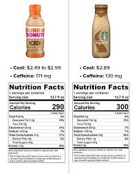 information provided by dunkin donuts and starbucks spokespeople
