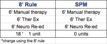 8 Minute Rule Medicare Chart Webpt 8 Minute Rule