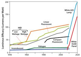 Hid Lumens Per Watt Chart Leds The Future Is Here Buildinggreen