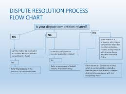 Issue Resolution Procedure Flow Chart Dispute Resolution Process Ppt Download
