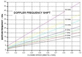 Glossary Of Electronic And Engineering Terms Doppler
