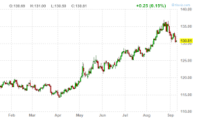 Bond Market Today Chart Does The Bond Collapse Signal Trouble For Gold And Yen