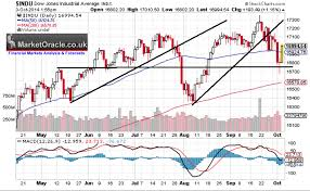 Stock Market Crash Collapse Imminent Again The