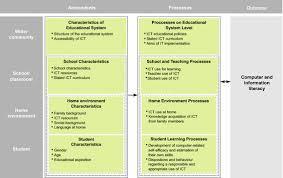 dissertation psychology topics leadership styles