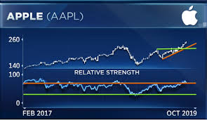 As Apple Gears Up For Earnings Chart Analyst Sees Warning Signs