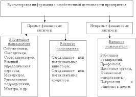 Пользователи бухгалтерской информациии Реферат страница  Пользователями бухгалтерской информации считаются физические и юридические лица заинтересованные в получении данных о деятельности организации рис 1
