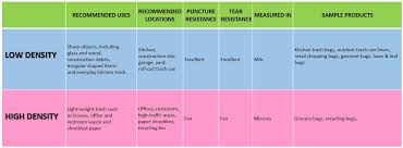 Low Density Vs High Density Chart 2 Plasticplace Blog