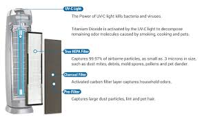 Air Cleaner Comparison Chart Germ Guardian Ac4825 Air Purifier Review Indoorbreathing