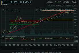 Eth Btc 48 Hour Price Chart Analysis Steemit