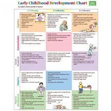 Children Developmental Milestones Chart Mcosmanlipvp Com