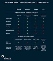 Ms Treatment Comparison Chart Comparing Mlaas Amazon Aws Ibm Watson Ms Azure Altexsoft