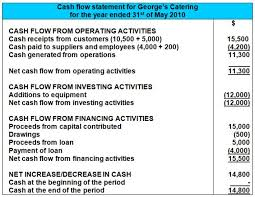 operating statement format a cash flow statement example format
