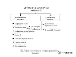 Презентация на тему Методы диагностики кризиса Метод экспресс  5 МЕТОДИКИ ДИАГНОСТИКИ КРИЗИСОВ