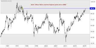 Gold Silver Ratio Highest In 25 Years Price Surge Next