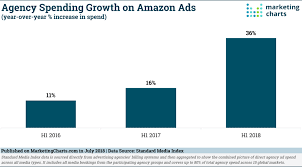 Amazon Ad Spending Continues To Accelerate Marketing Charts
