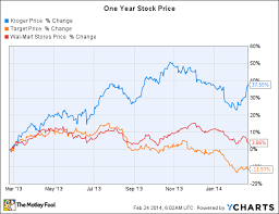 Kroger Stock Quote